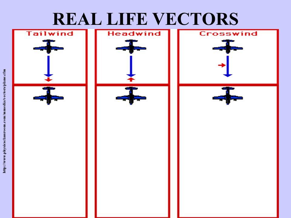 REAL LIFE VECTORS http://www.physicsclassroom.com/mmedia/vectors/plane.cfm