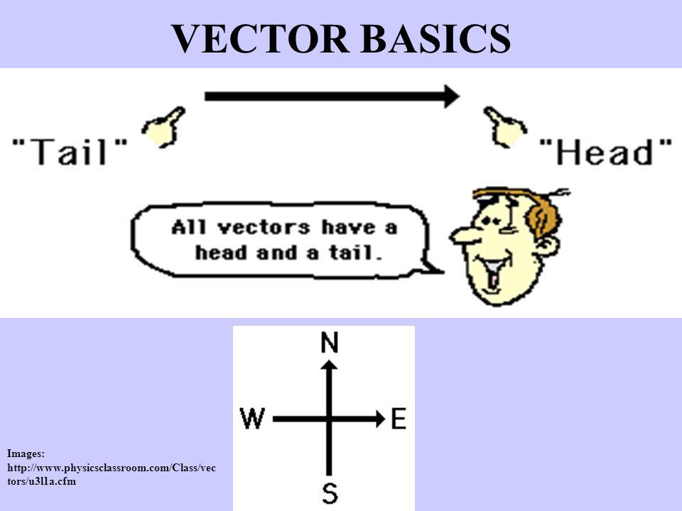 VECTOR BASICS Images: http://www.physicsclassroom.com/Class/vectors/u3l1a.cfm