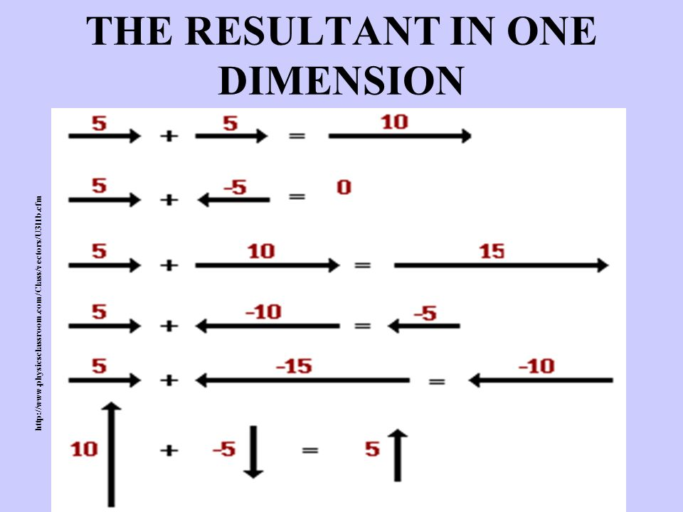THE RESULTANT IN ONE DIMENSION