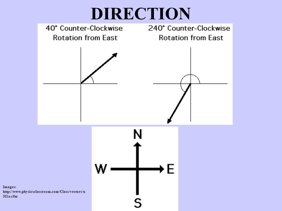 DIRECTION Images: http://www.physicsclassroom.com/Class/vectors/u3l1a.cfm