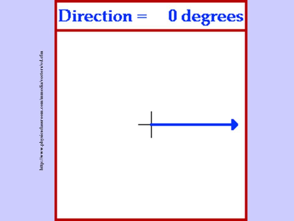 http://www.physicsclassroom.com/mmedia/vectors/vd.cfm