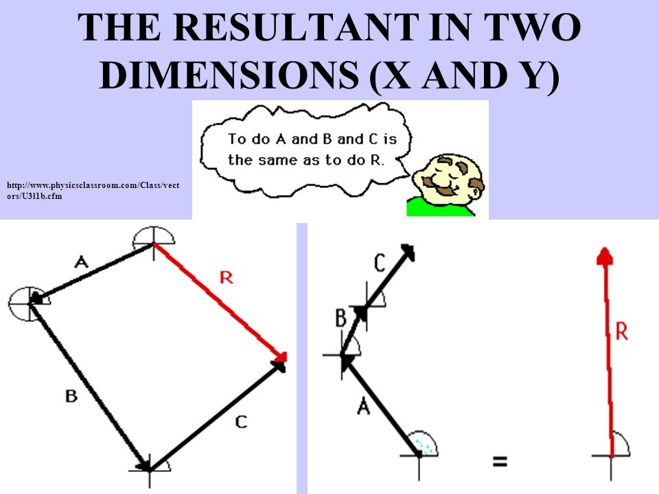THE RESULTANT IN TWO DIMENSIONS (X AND Y)