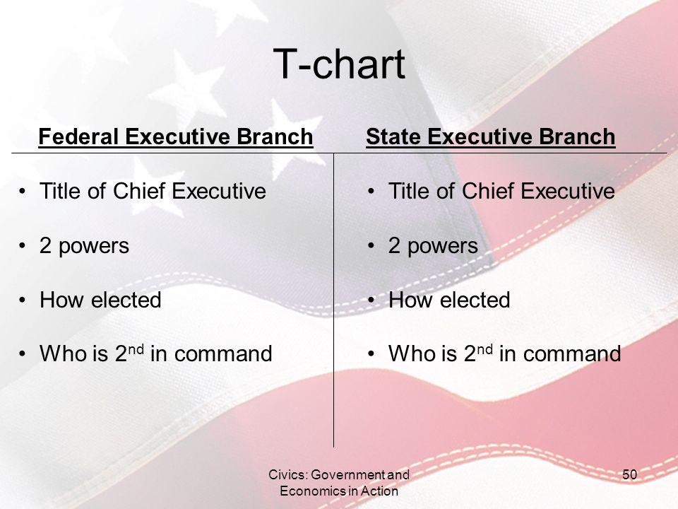 Federal Executive Branch State Executive Branch