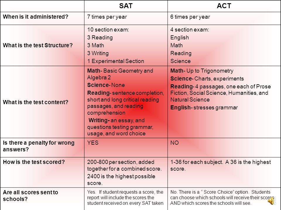 SAT ACT When is it administered 7 times per year 6 times per year
