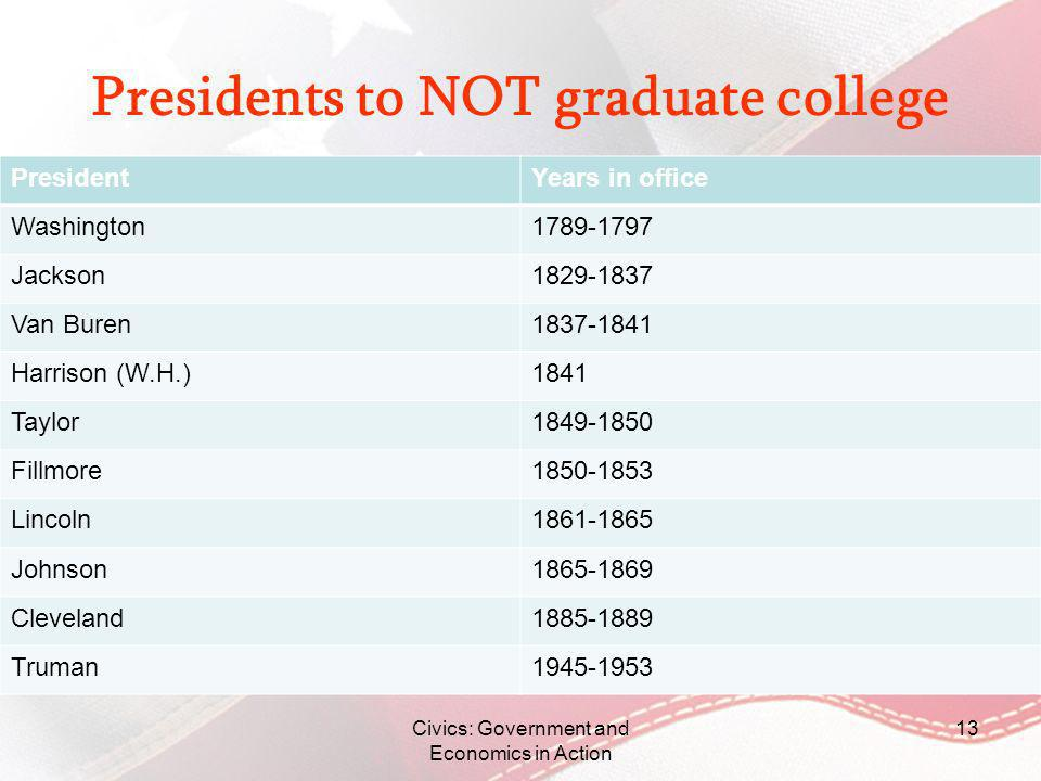 Presidents to NOT graduate college