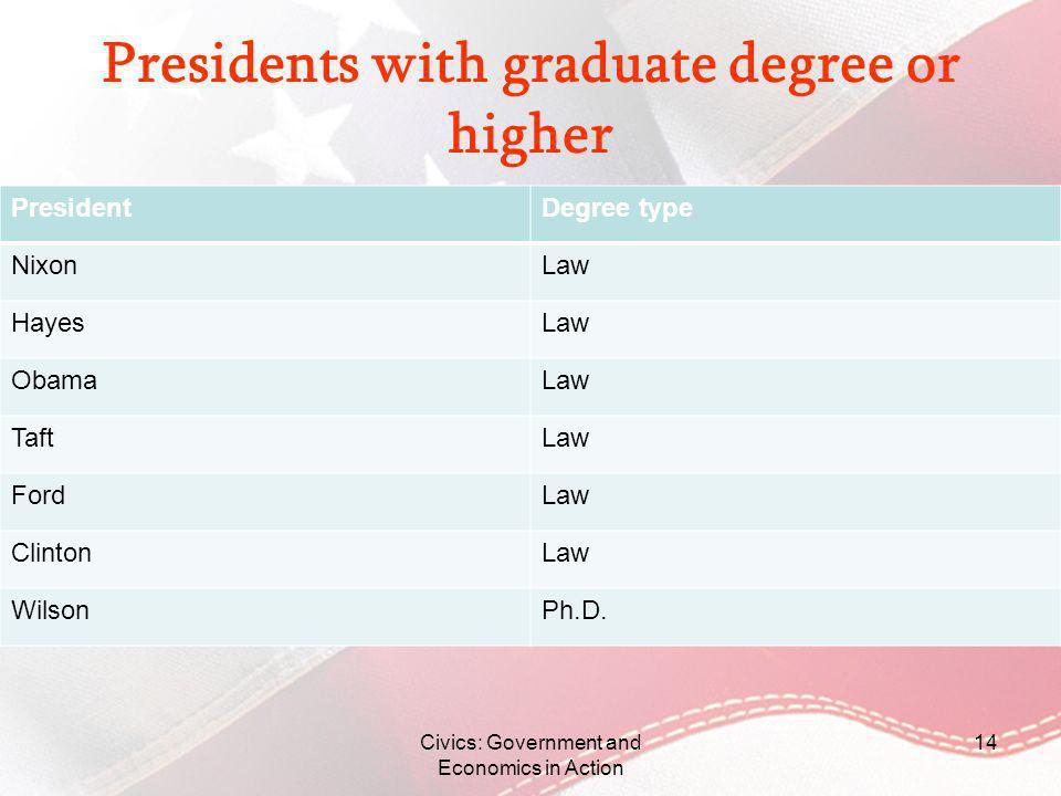 Presidents with graduate degree or higher