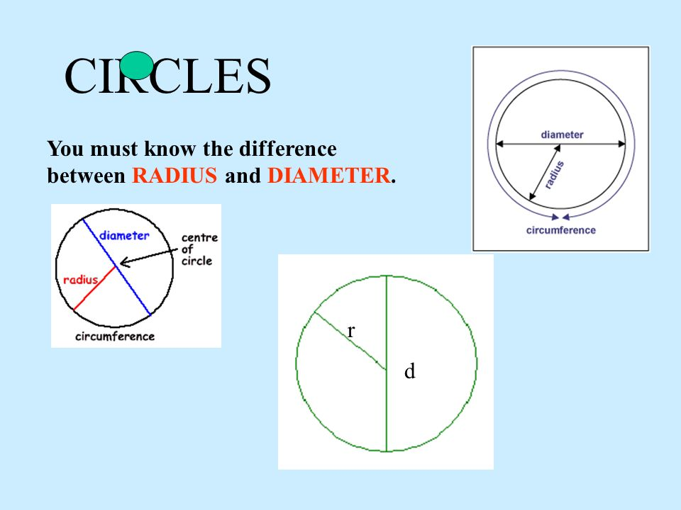 CIRCLES You must know the difference between RADIUS and DIAMETER. r d