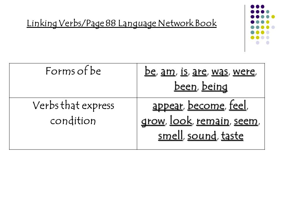 Forms of be Verbs that express condition