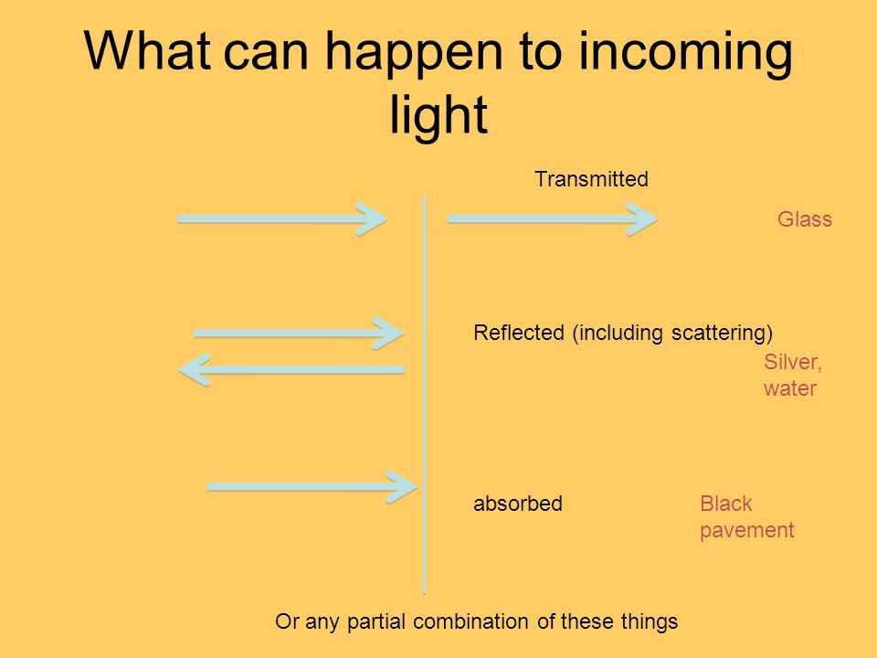 What can happen to incoming light
