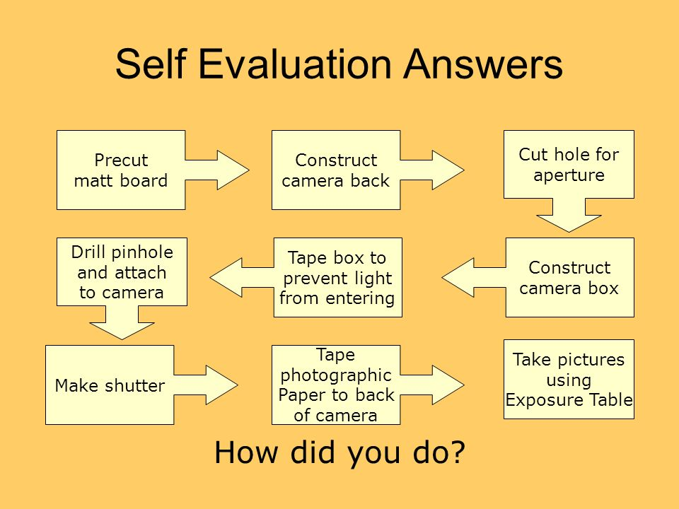 Self Evaluation Answers