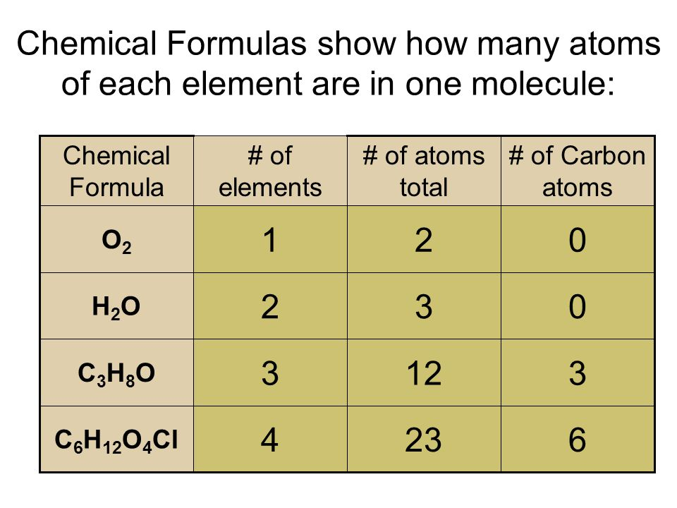 Chemical Formulas show how many atoms of each element are in one molecule:
