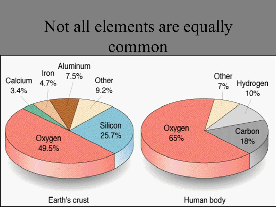 Not all elements are equally common