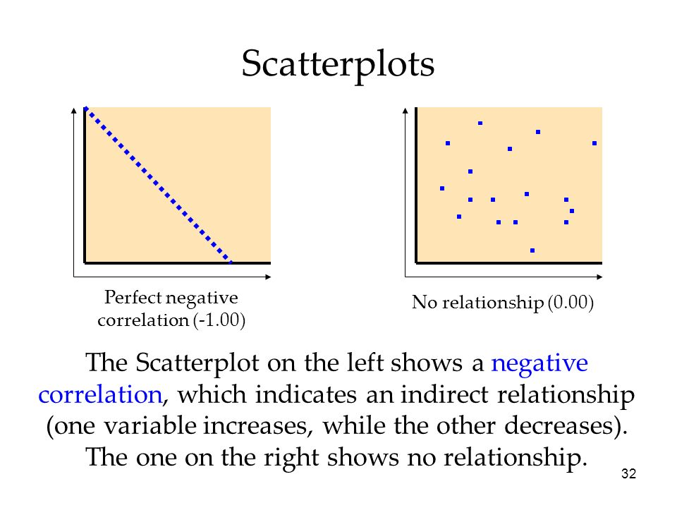 Scatterplots Perfect negative. correlation (-1.00) No relationship (0.00)