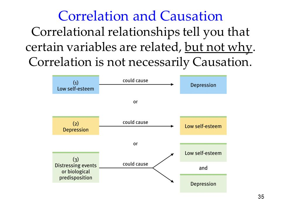 Correlation and Causation Correlational relationships tell you that certain variables are related, but not why. Correlation is not necessarily Causation.