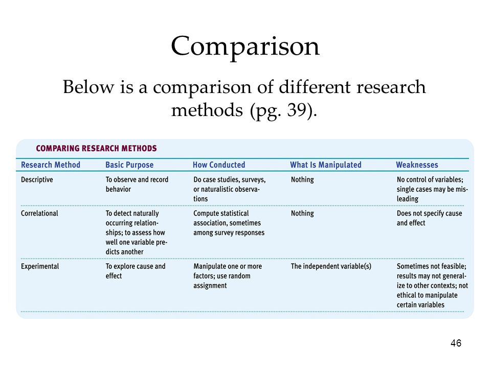 Below is a comparison of different research methods (pg. 39).