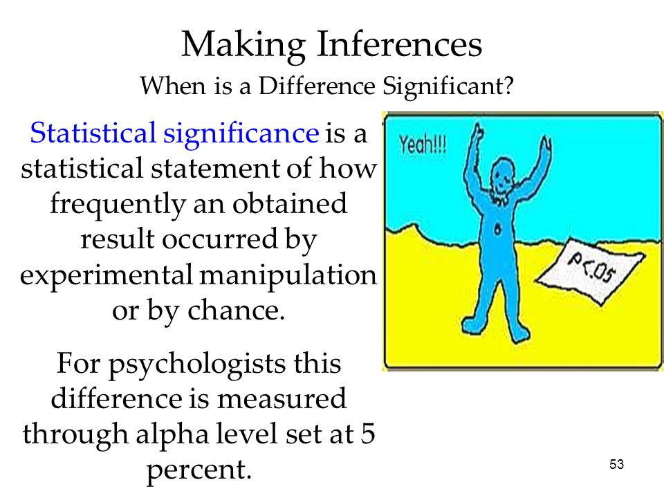 When is a Difference Significant