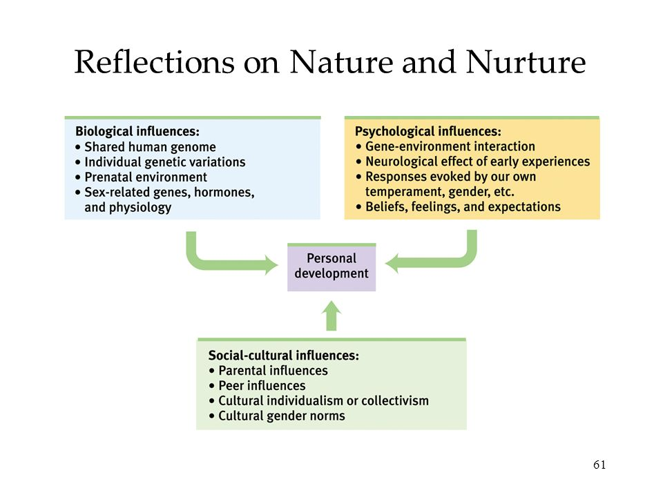 Reflections on Nature and Nurture