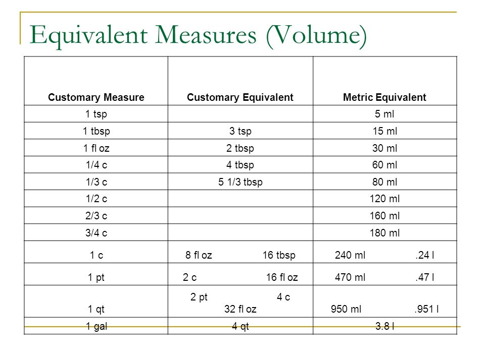 Measuring equivalents ppt video online download for 1 table spoon to ml