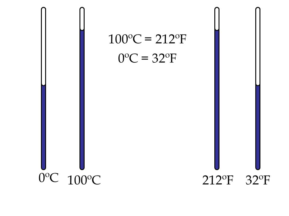 100ºC = 212ºF 0ºC = 32ºF 0ºC 100ºC 212ºF 32ºF