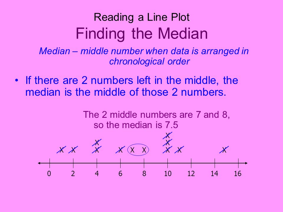 Reading a Line Plot Finding the Median