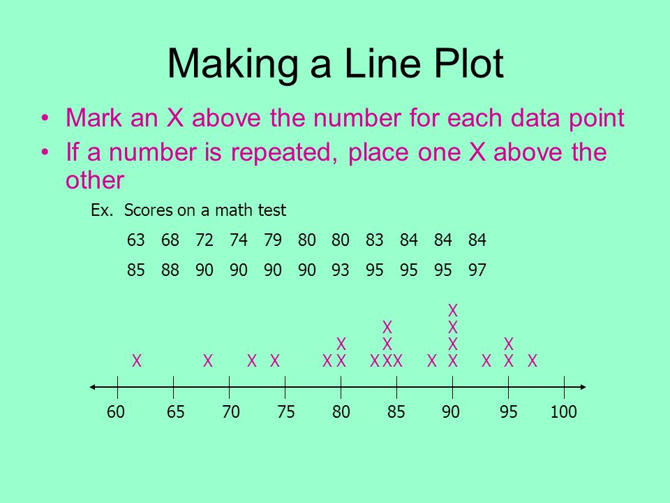Making a Line Plot Mark an X above the number for each data point