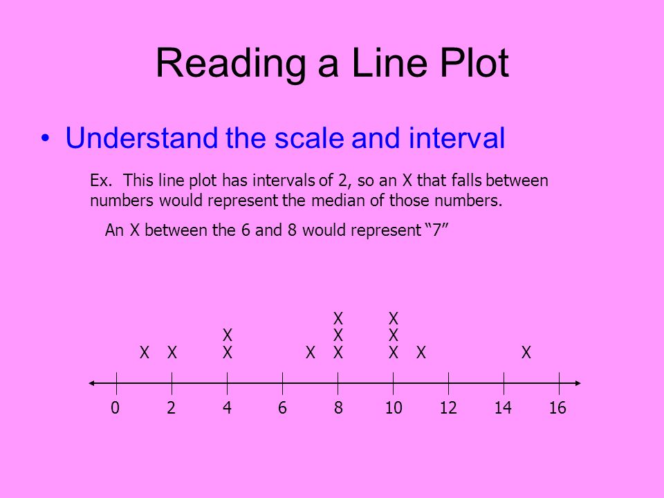 Reading a Line Plot Understand the scale and interval