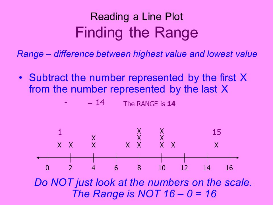 Reading a Line Plot Finding the Range