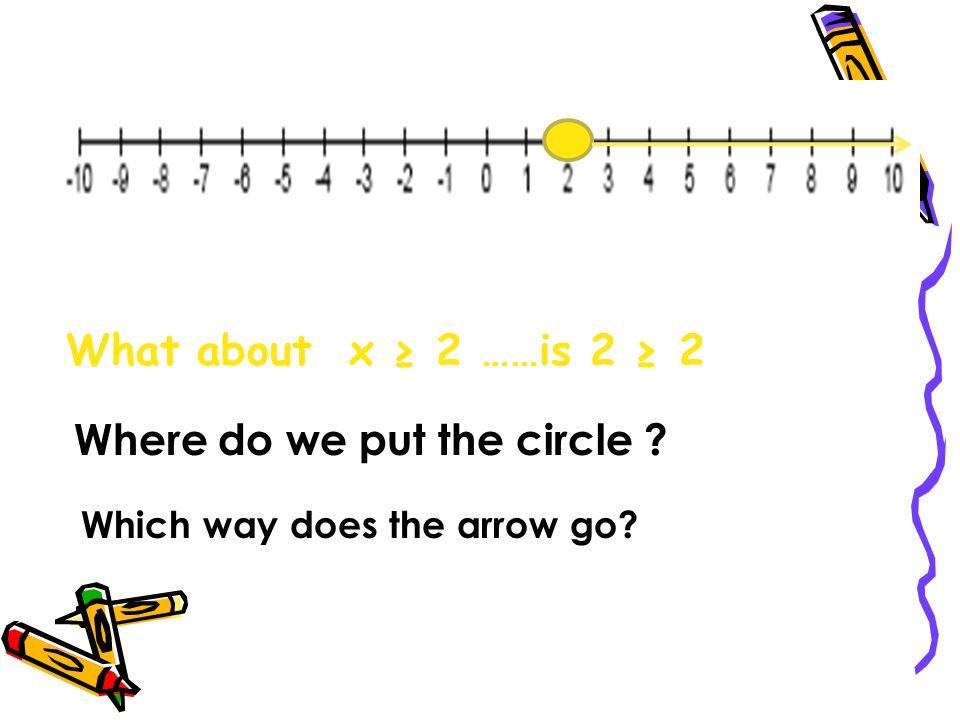 Where do we put the circle
