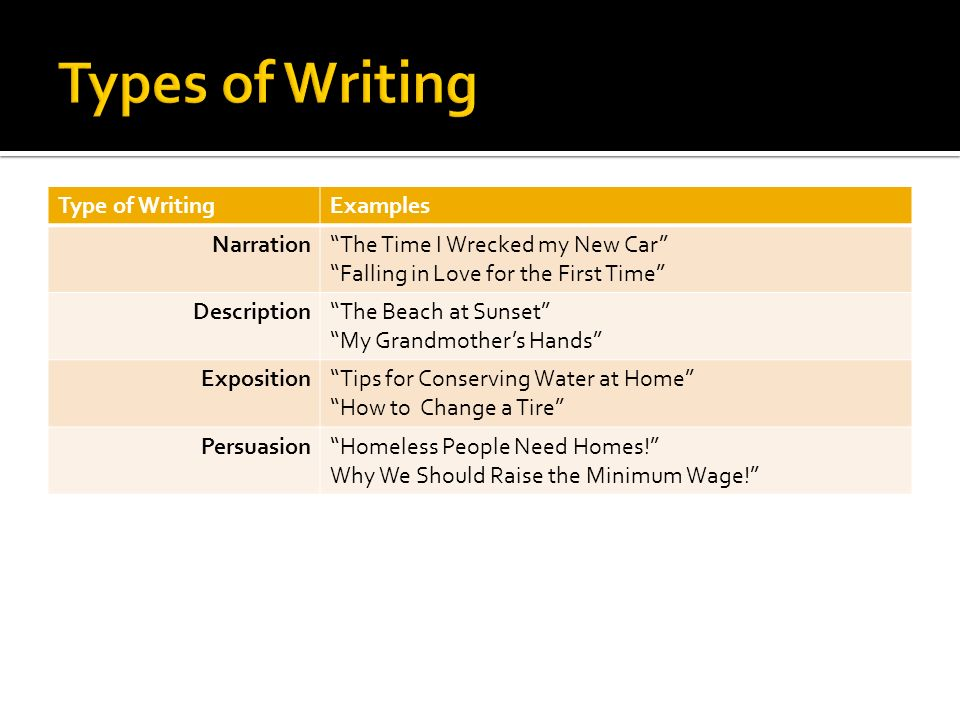 Types of Writing Type of Writing Examples Narration