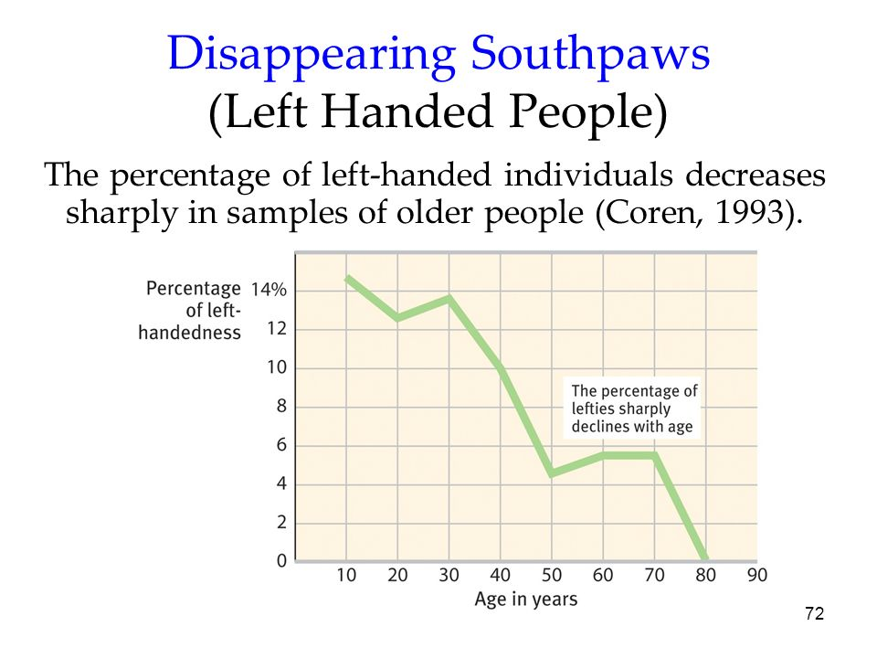 Disappearing Southpaws (Left Handed People)