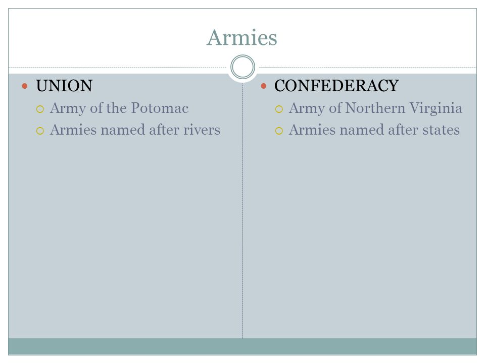 Armies UNION CONFEDERACY Army of the Potomac Armies named after rivers