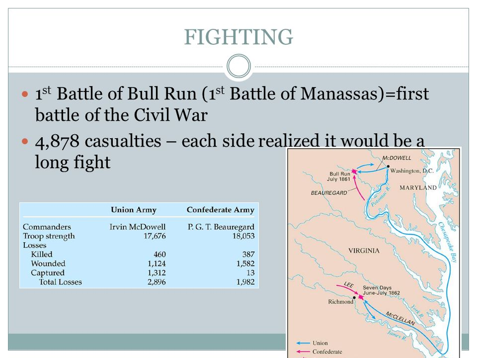 FIGHTING 1st Battle of Bull Run (1st Battle of Manassas)=first battle of the Civil War.
