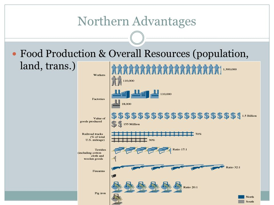 Northern Advantages Food Production & Overall Resources (population, land, trans.)