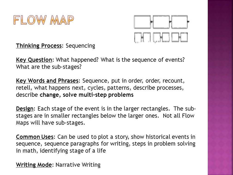 FLOW Map Thinking Process: Sequencing