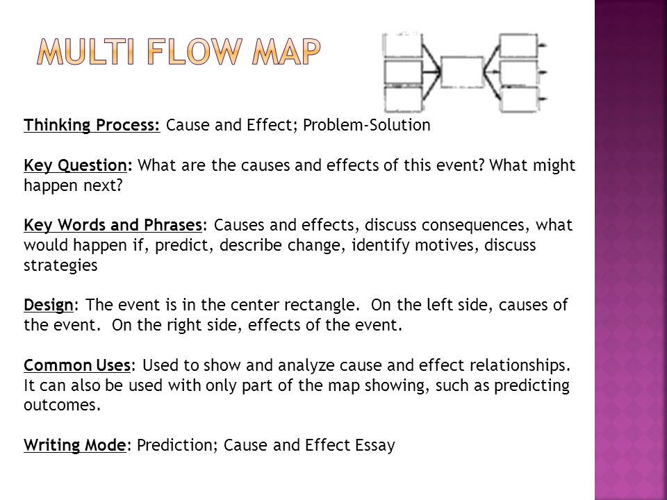 Multi Flow Map Thinking Process: Cause and Effect; Problem-Solution