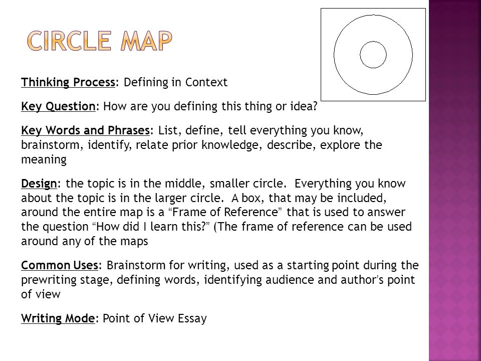 Circle Map Thinking Process: Defining in Context