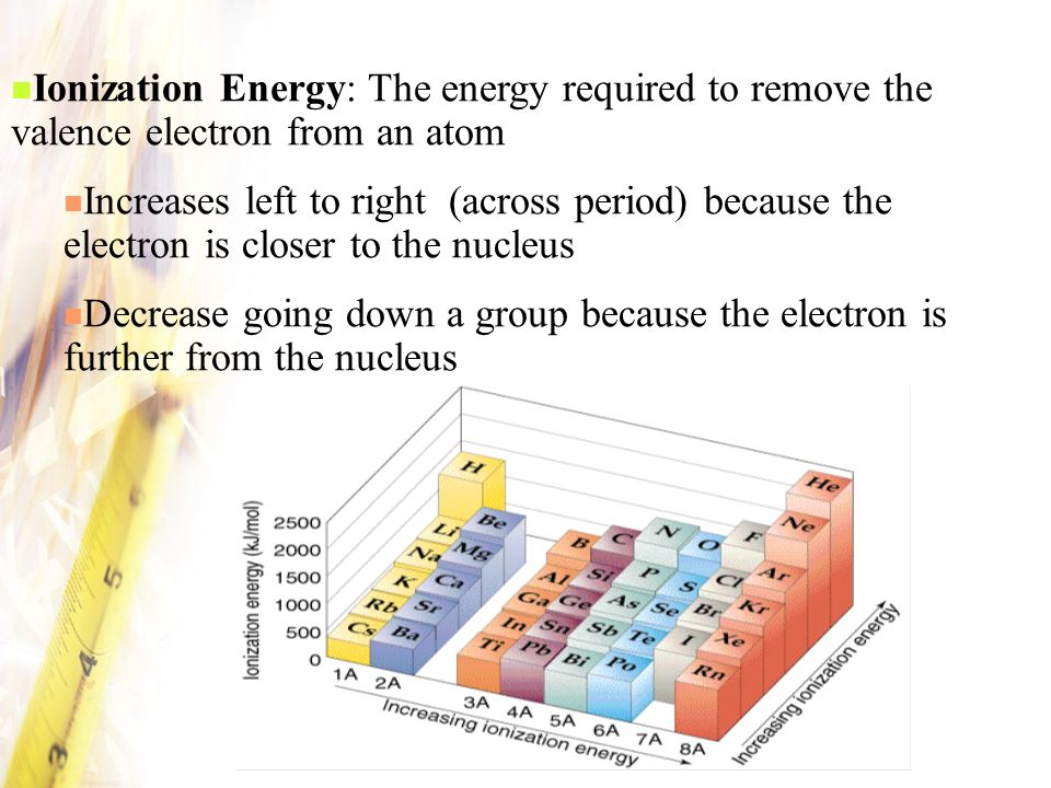 Ionization Energy: The energy required to remove the valence electron from an atom