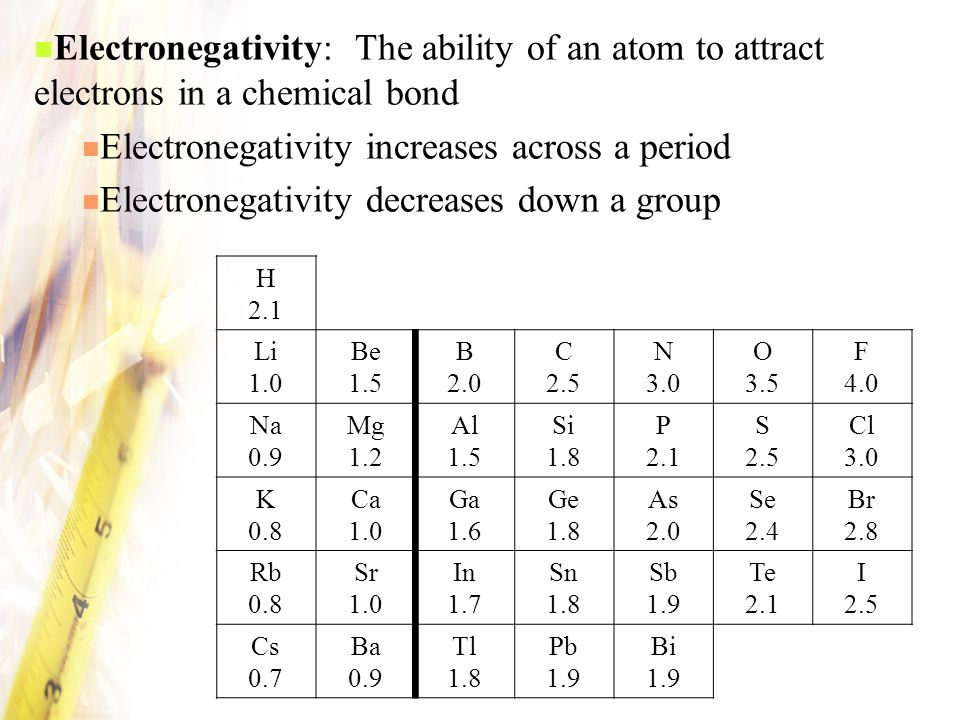Electronegativity increases across a period