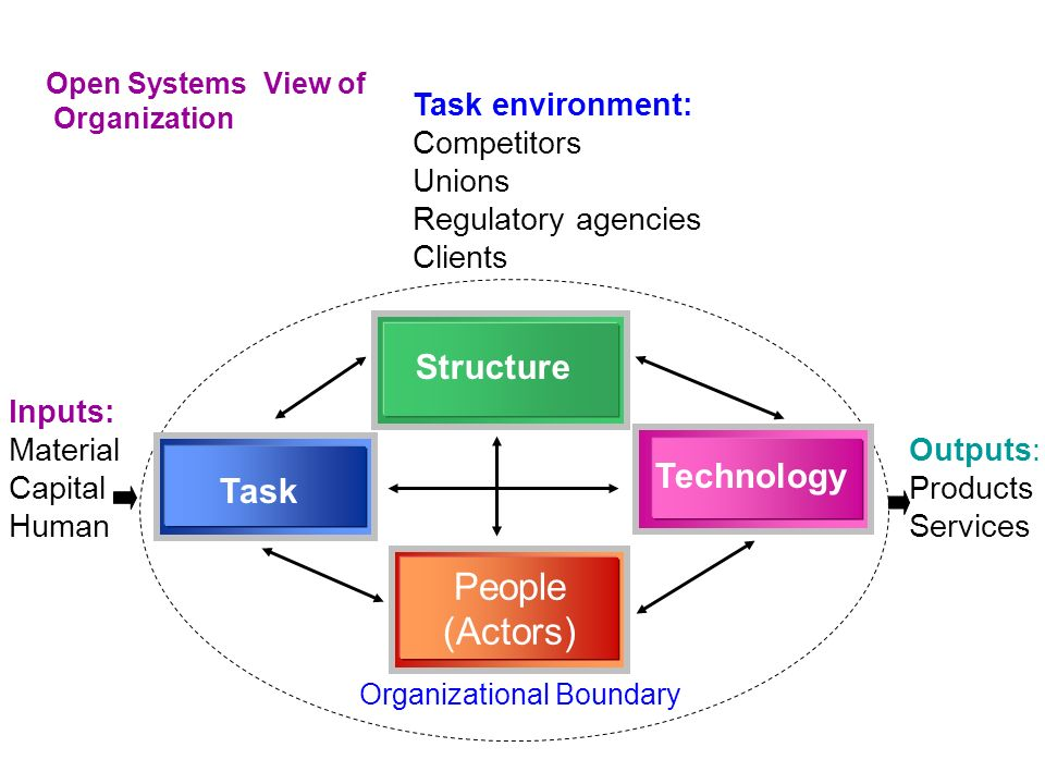 Organizational Behavior Ppt Video Online Download