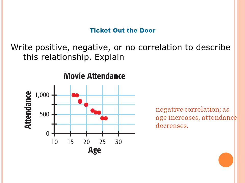 Ticket Out the Door Write positive, negative, or no correlation to describe this relationship. Explain.