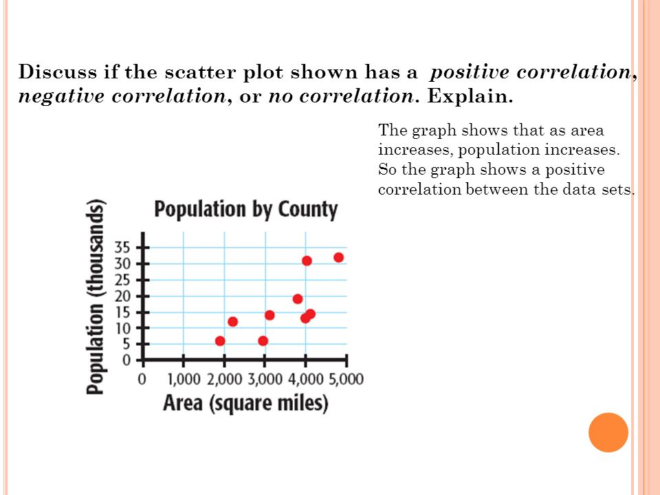 Discuss if the scatter plot shown has a positive correlation, negative correlation, or no correlation. Explain.