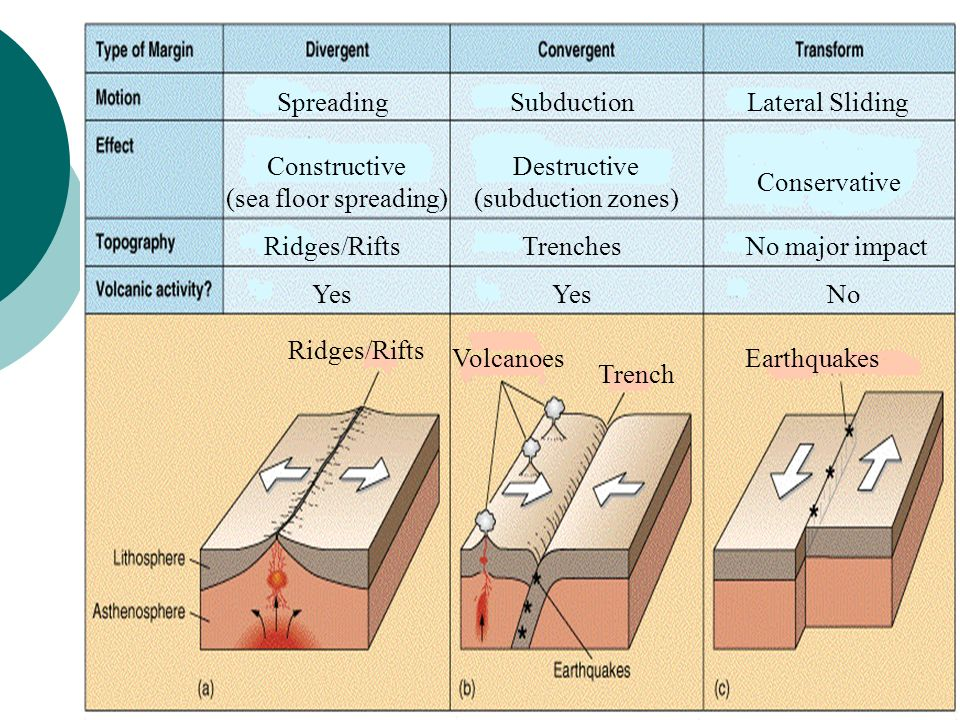 Constructive (sea floor spreading) Destructive (subduction zones)