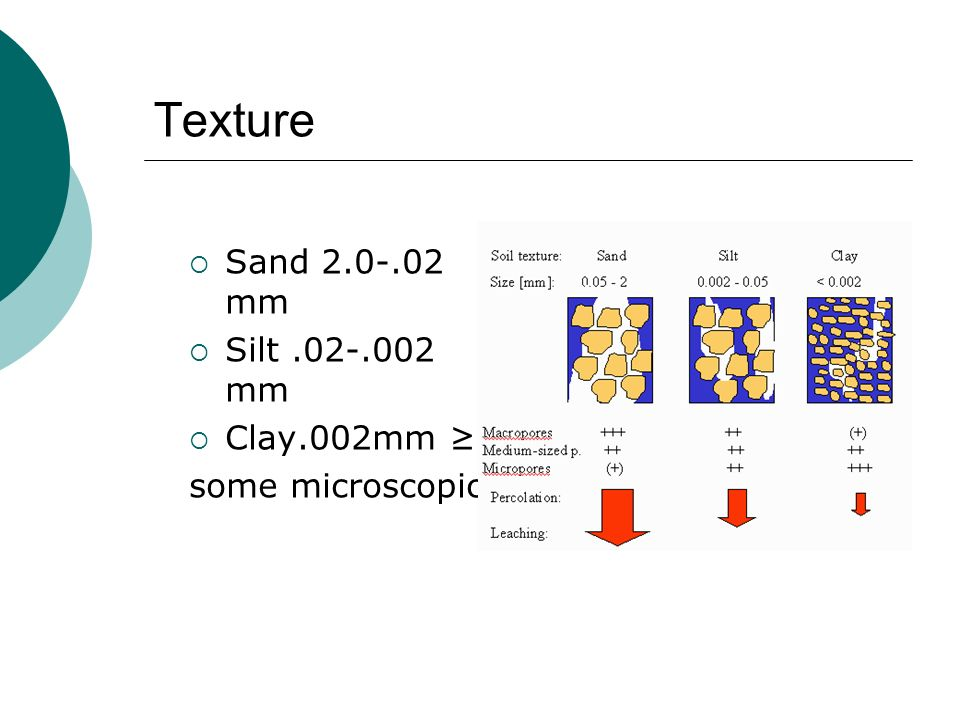 Texture Sand 2.0-.02 mm Silt .02-.002 mm Clay.002mm ≥ some microscopic