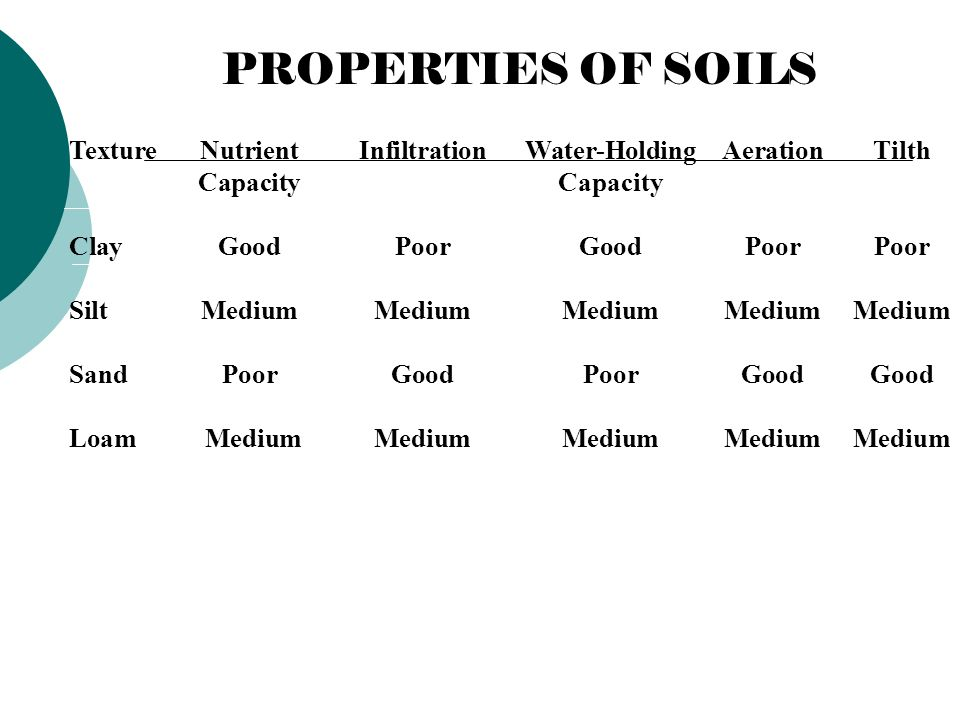PROPERTIES OF SOILS Texture Nutrient Infiltration Water-Holding Aeration Tilth. Capacity Capacity.