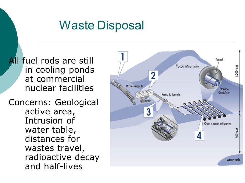 Waste Disposal All fuel rods are still in cooling ponds at commercial nuclear facilities.