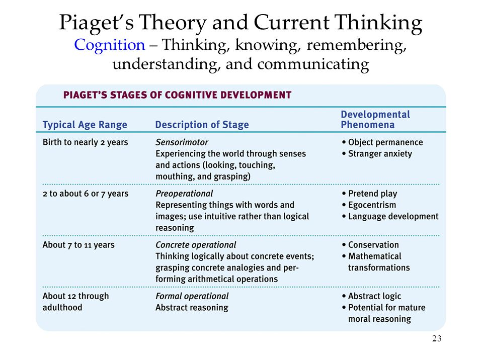 Piaget's Theory and Current Thinking Cognition – Thinking, knowing, remembering, understanding, and communicating