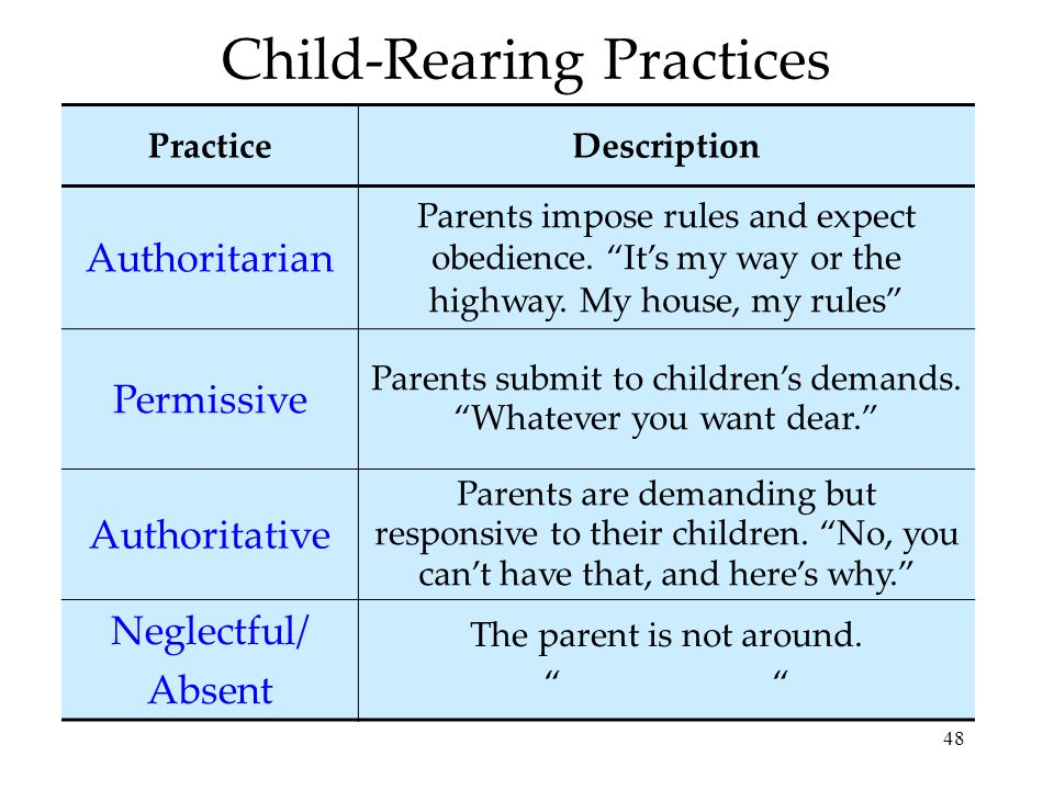 Child-Rearing Practices