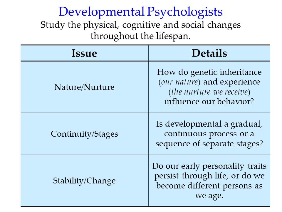 Developmental Psychologists Study the physical, cognitive and social changes throughout the lifespan.
