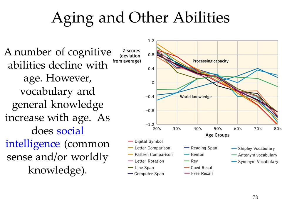 Aging and Other Abilities