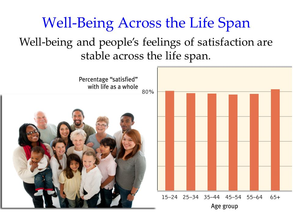 Well-Being Across the Life Span